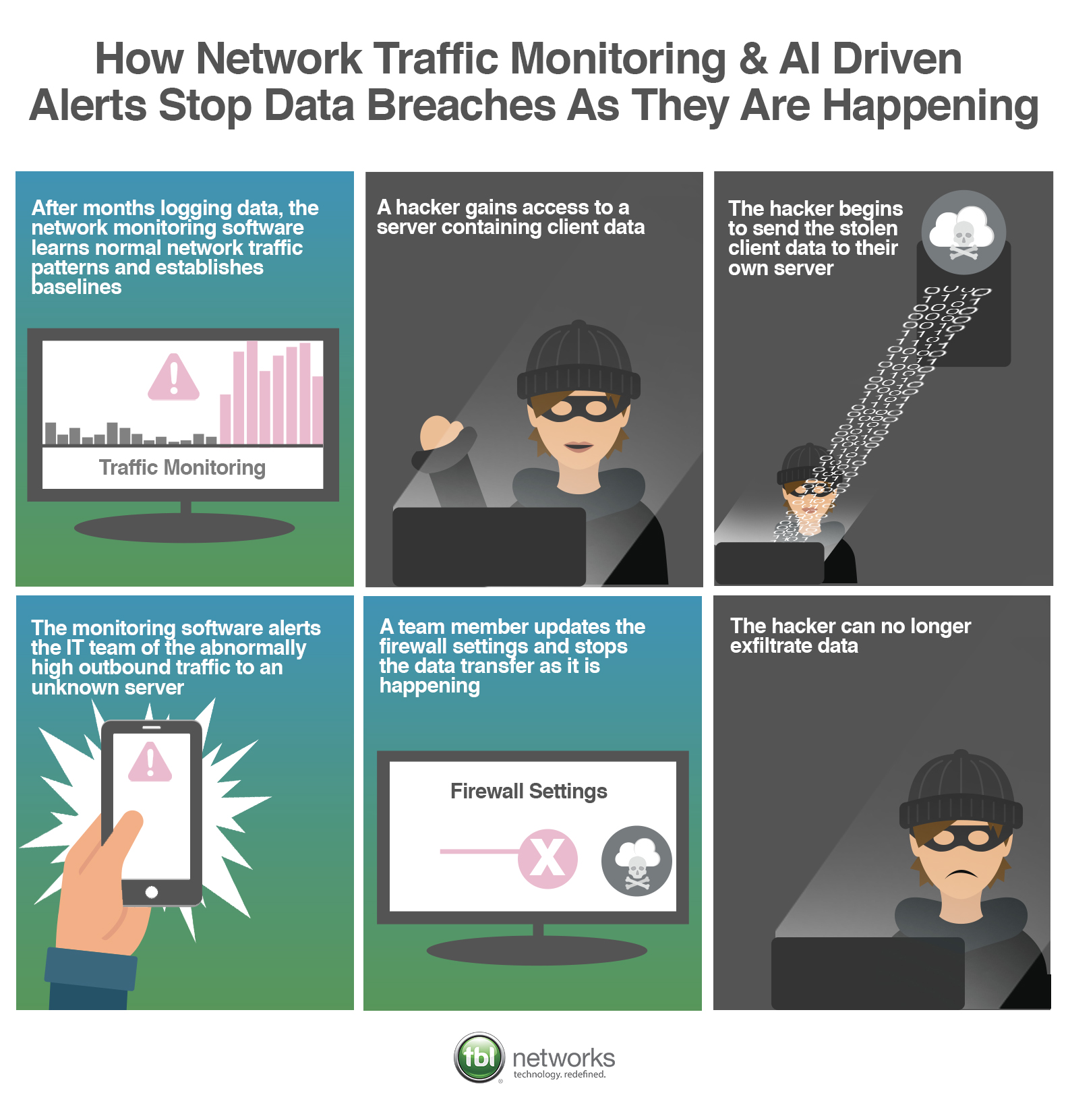 Network-Monitoring-Polocies-for-data-breaches