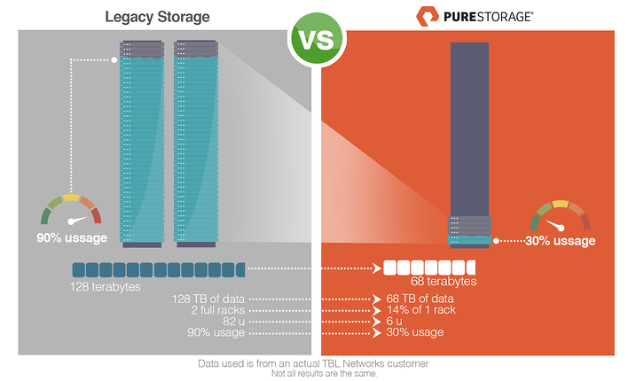 Pure-Storage-vs-netapp