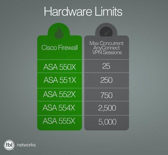 hardware limits firewall