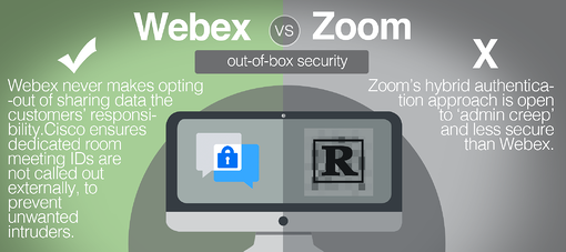 out of box security webex