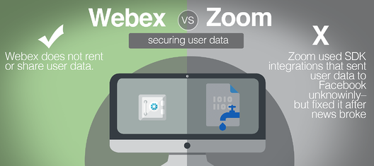 securing user data webex