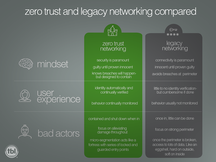 zerotrust vs legacy networking social